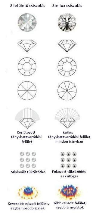 Stellux kristályos ékszerek